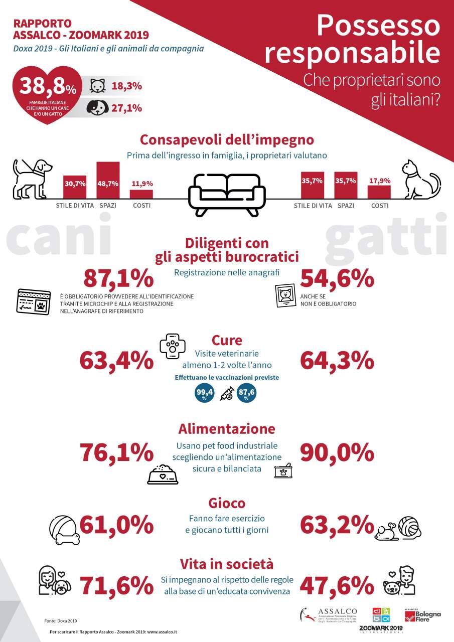 Assalco - Infografica Possesso responsabile 2019