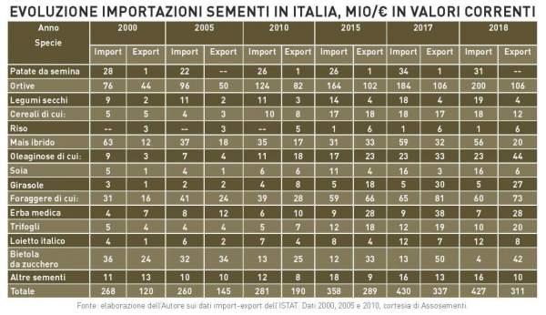 bilancio import export sementi 2019